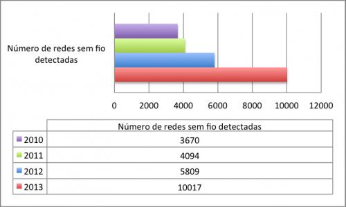 Gráfico de redes sem fio detectadas